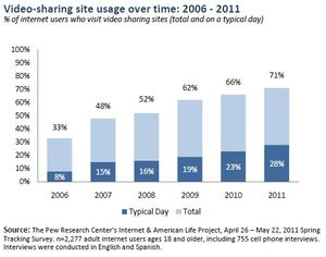 24807_video-sharing-site-usage-2006-2011
