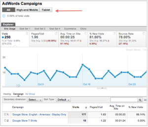 AdWords Campaign Mobile Reports