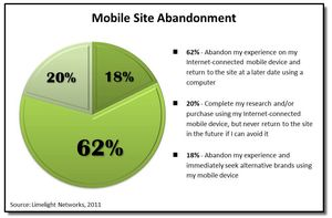 Mobile-Site-Abandonment-Stats-sourced-from-Limelight-Networks