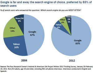 Search-engine-used-most-often-pew-2012