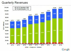 Google-q1-2012-earnings